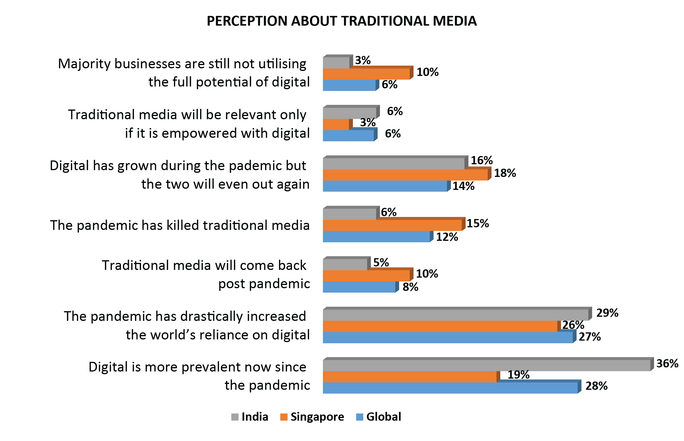 Traditional media perception