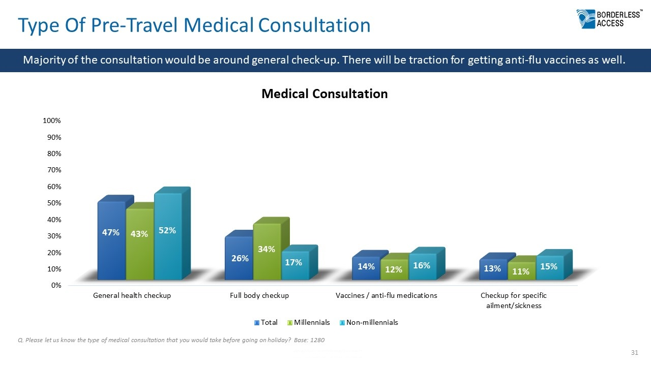 Type of Pre-Travel Medical Consultation in Future