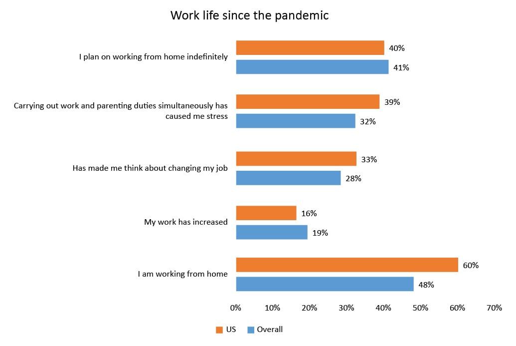 US Work life-03