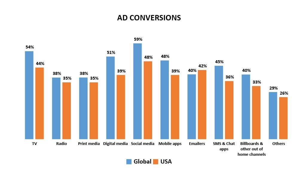 ad conversion B2C media preferences
