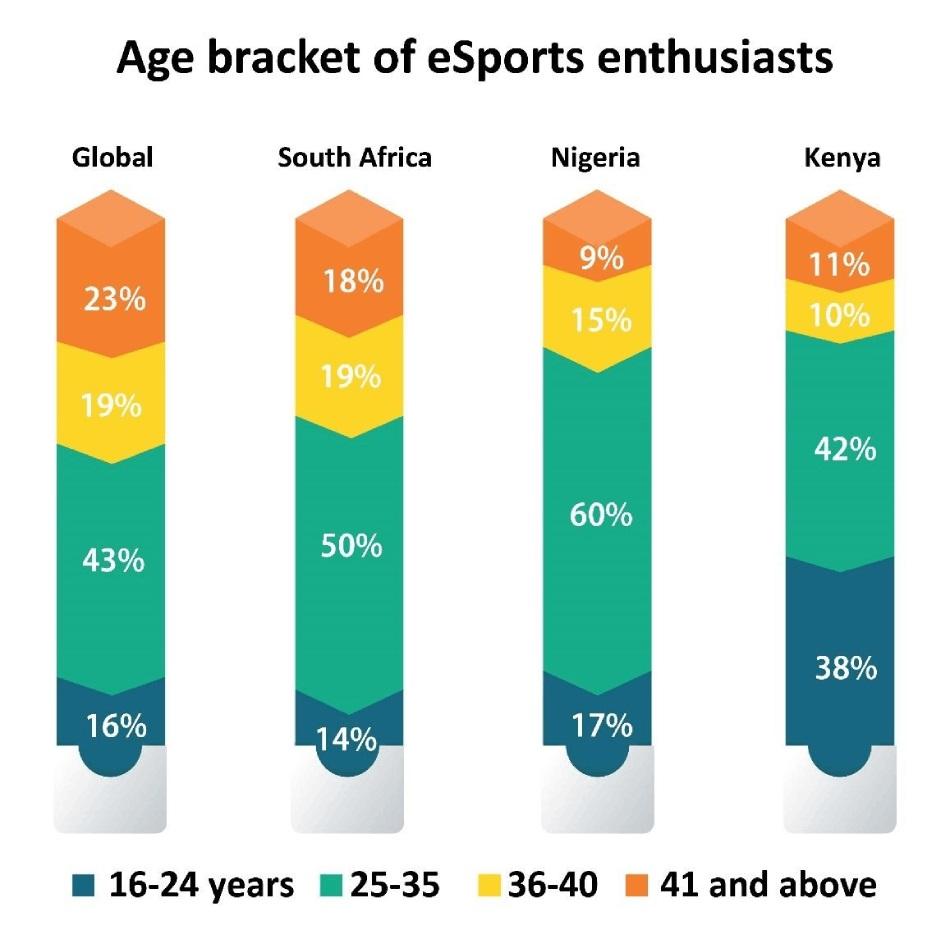 age bracket of esports enthusiasts