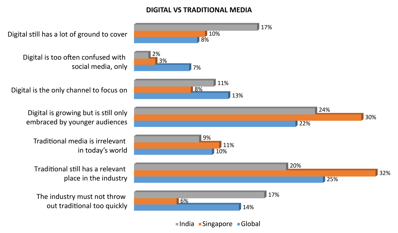digital vs traditional-1
