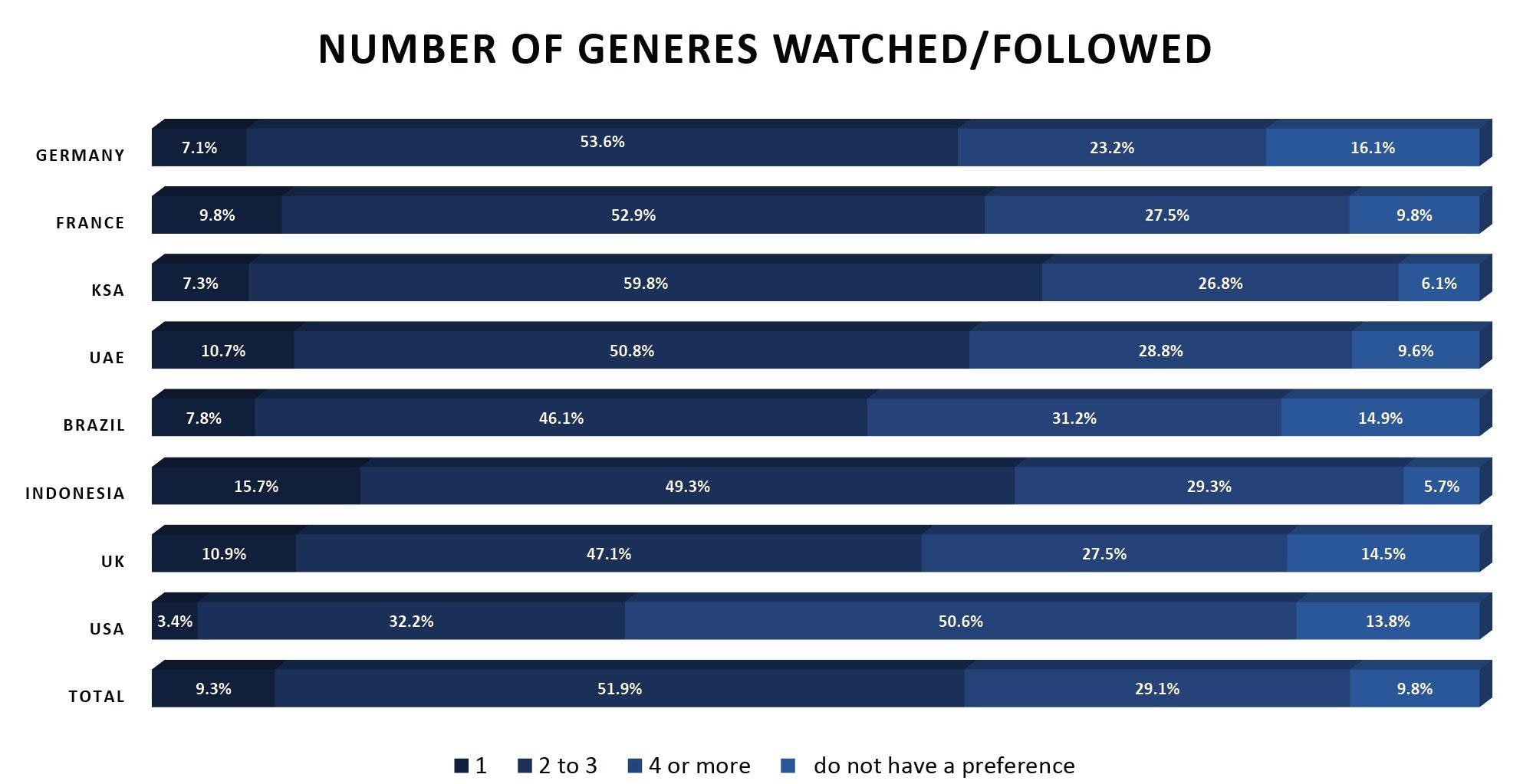eSports viewership in developed markets 1