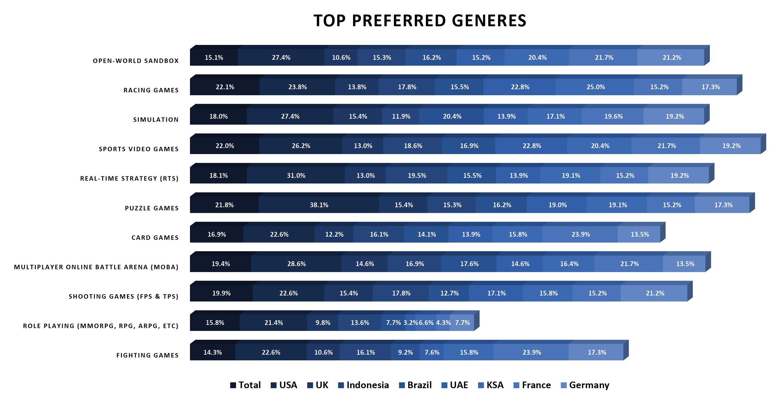 eSports viewership in developed markets 2