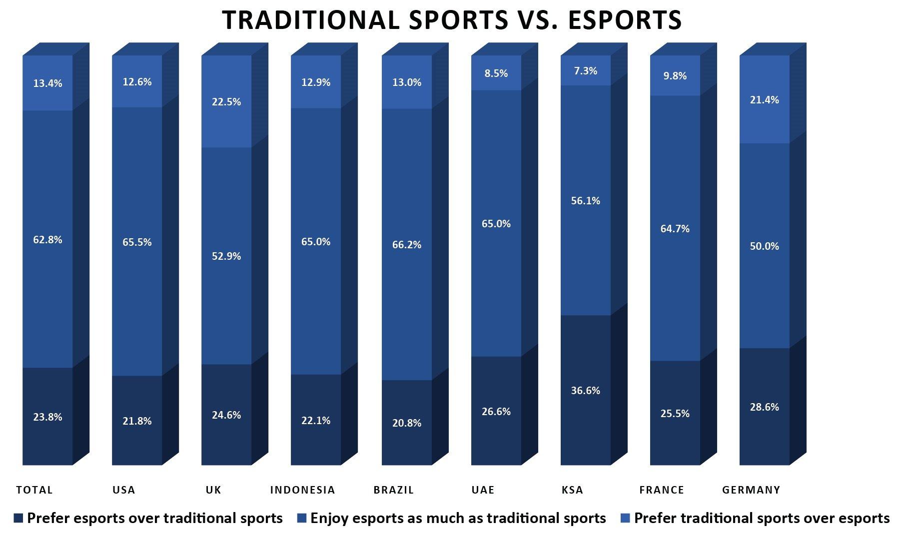 eSports viewership in developed markets 7