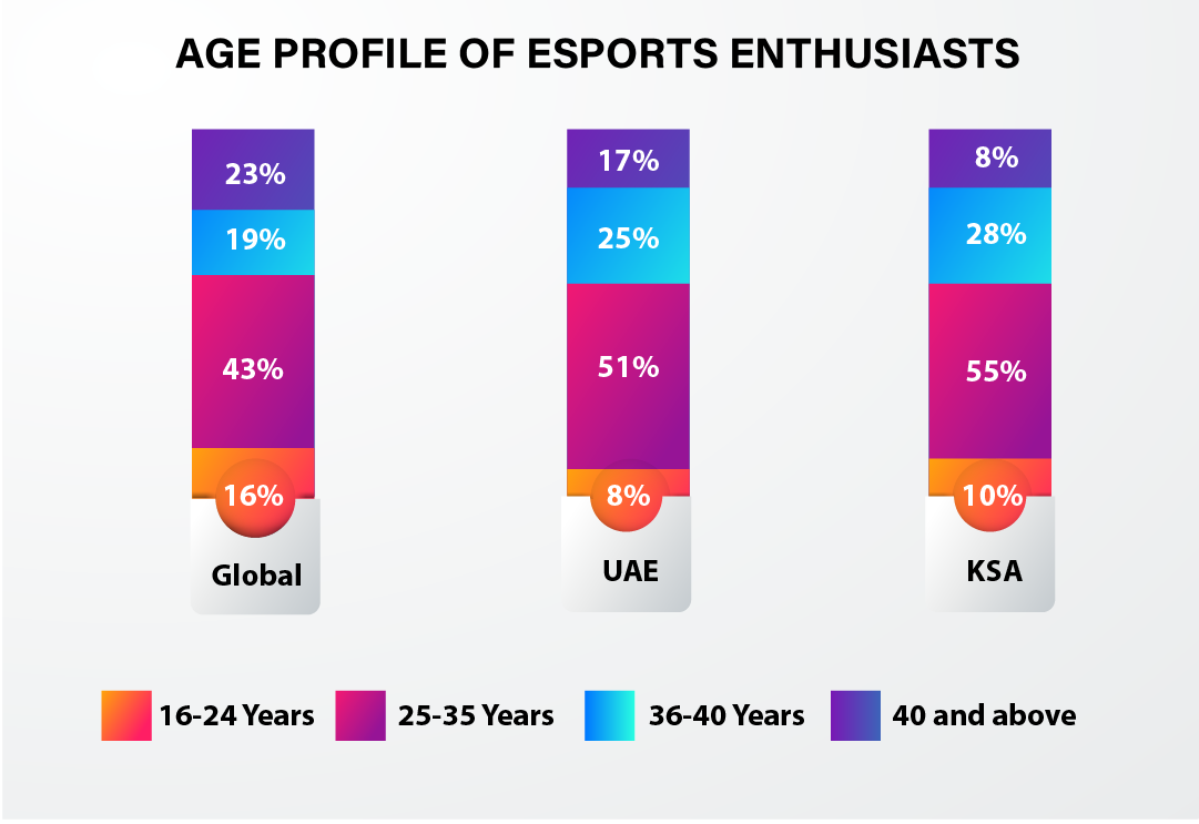 esports middle east 5