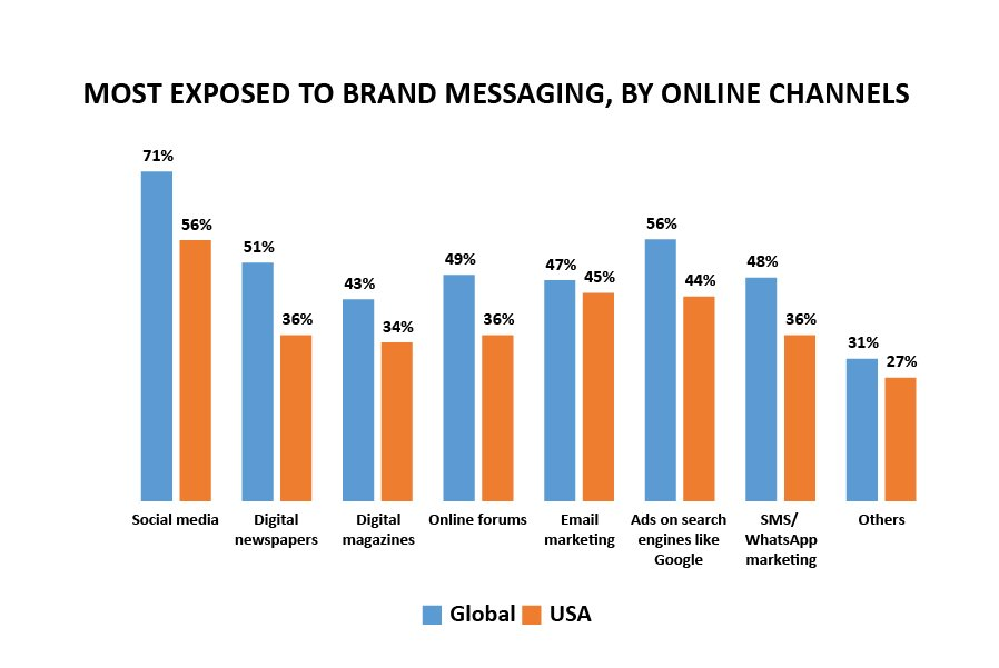 most exposed to brand messaging online channels