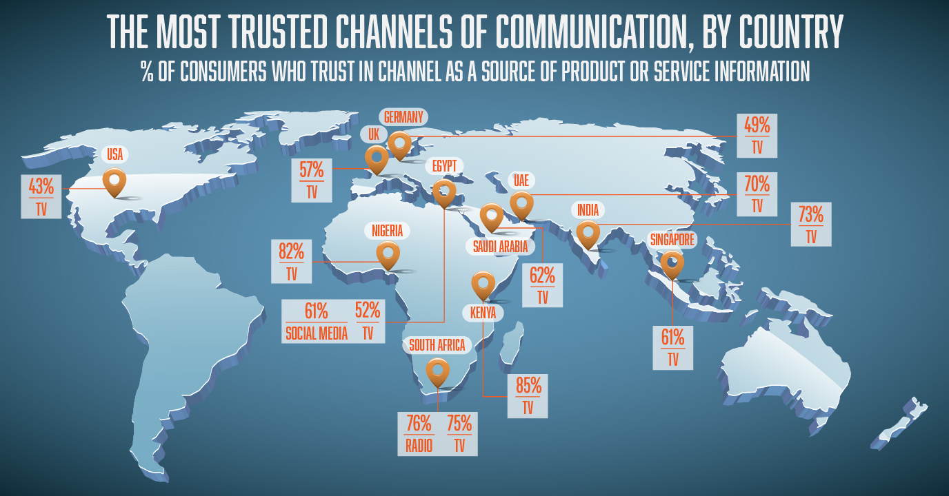 most trusted channels of communication