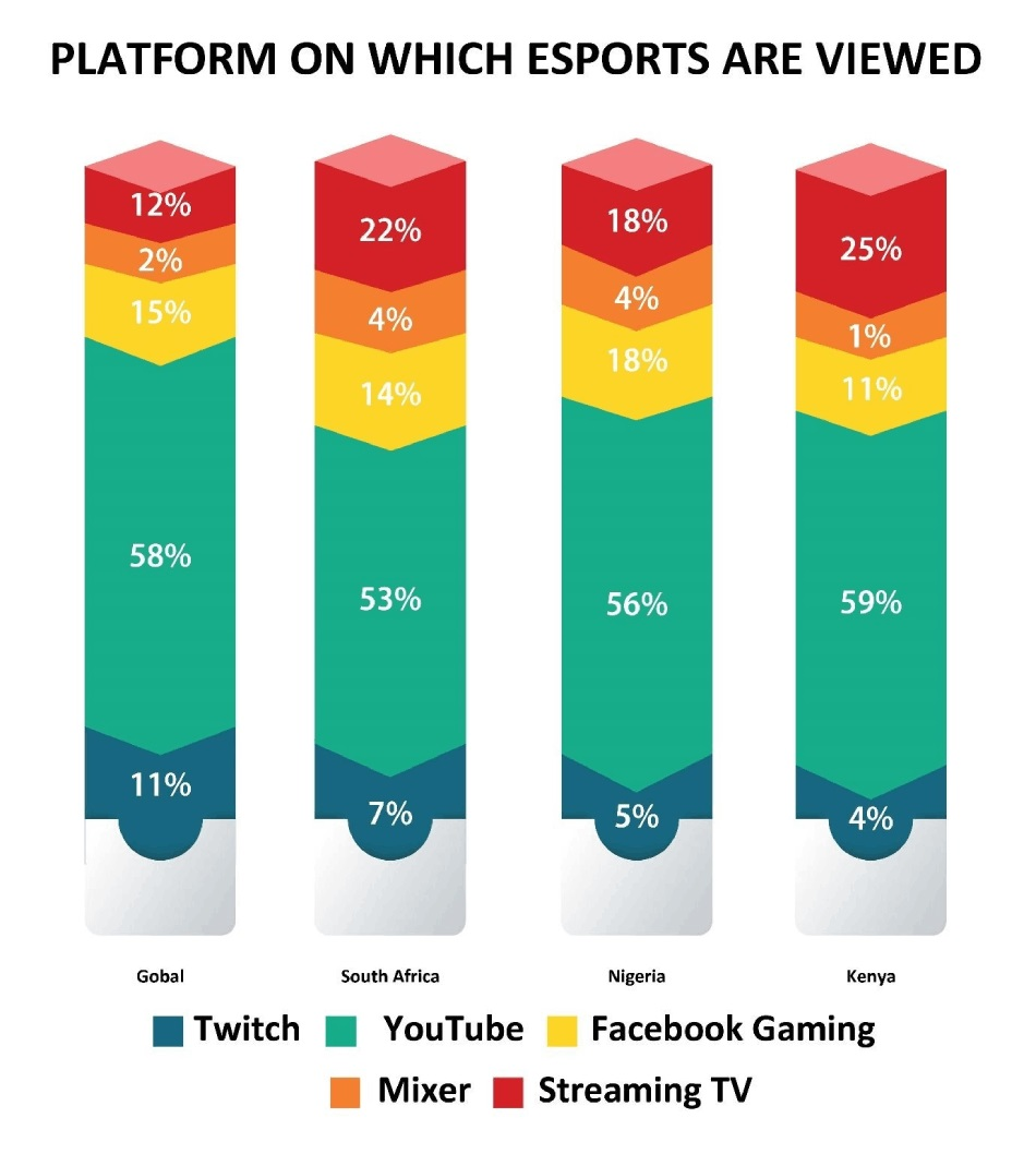platforms on which esports are viewed