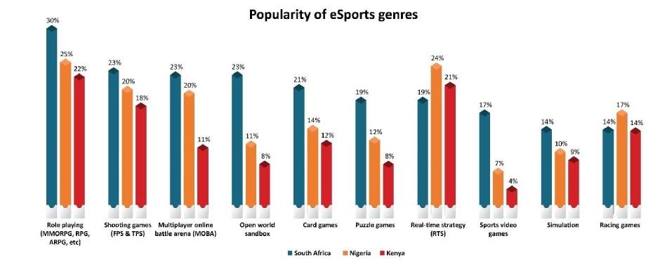 popularity of esports genres