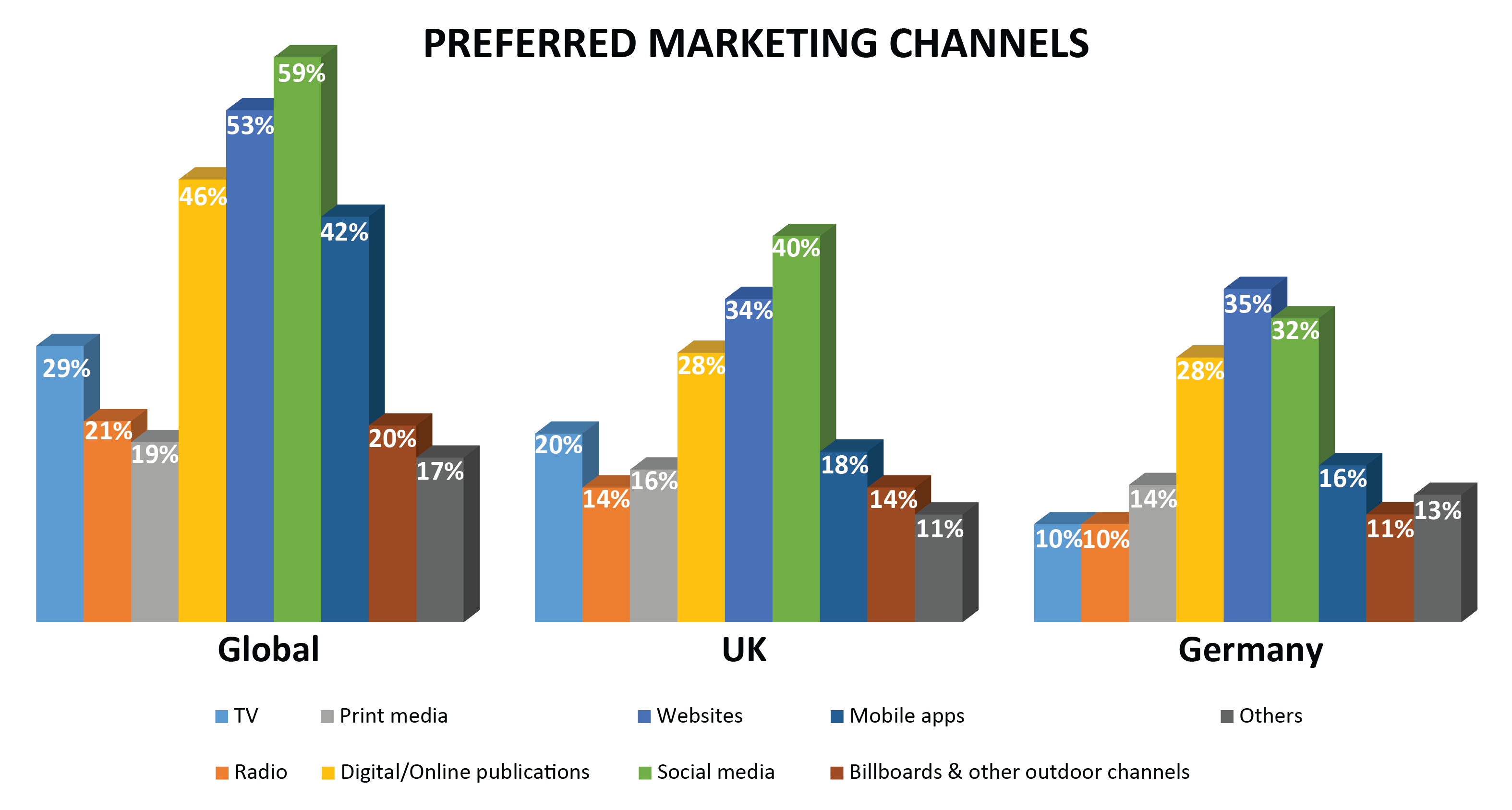 preferred marketing channels