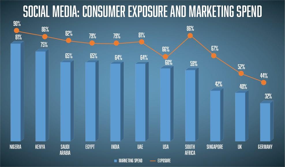 social media consumer exposure and marketing spend