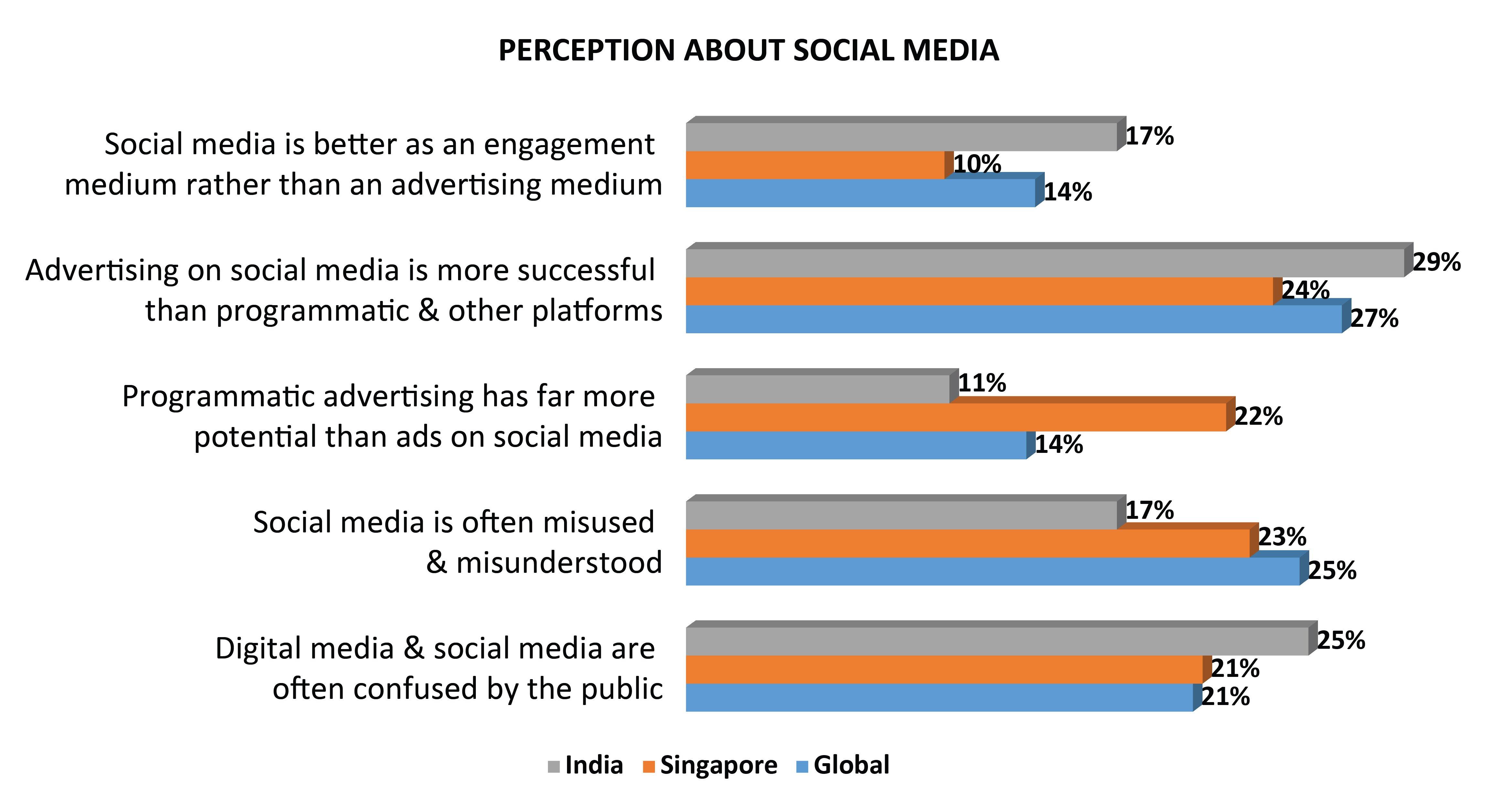 social media perception-1