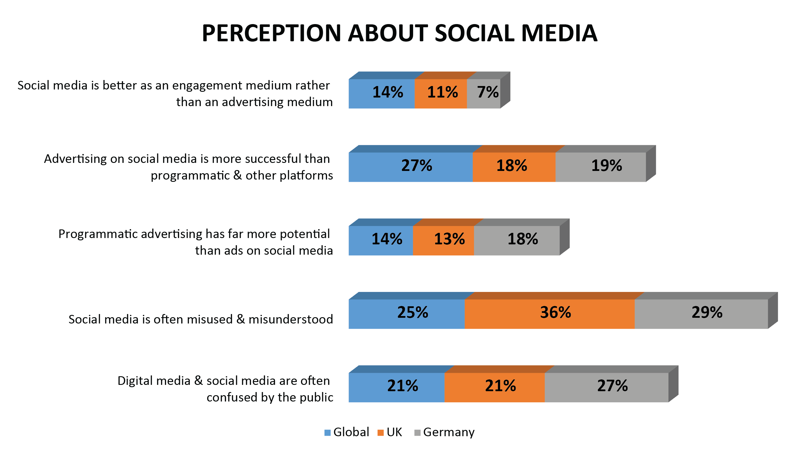 social media perception