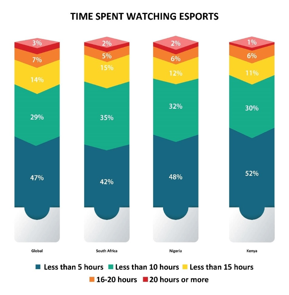 time spent watching esports